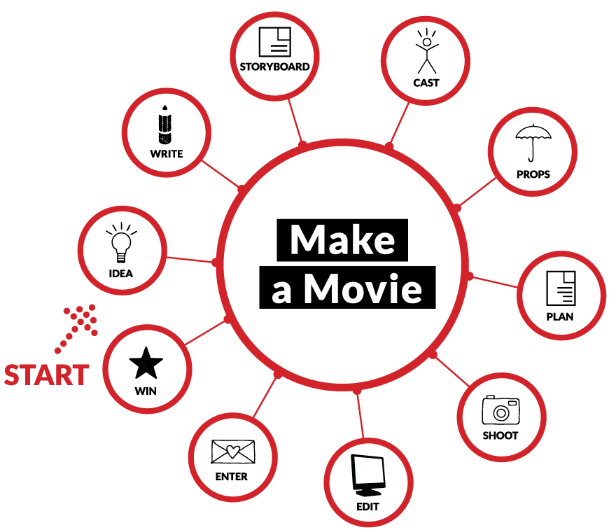 Make-a-movie_graph_870